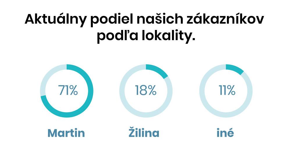 Podiel zákazníkov pri tvorbe web stránok Martin, Žilina, Slovensko